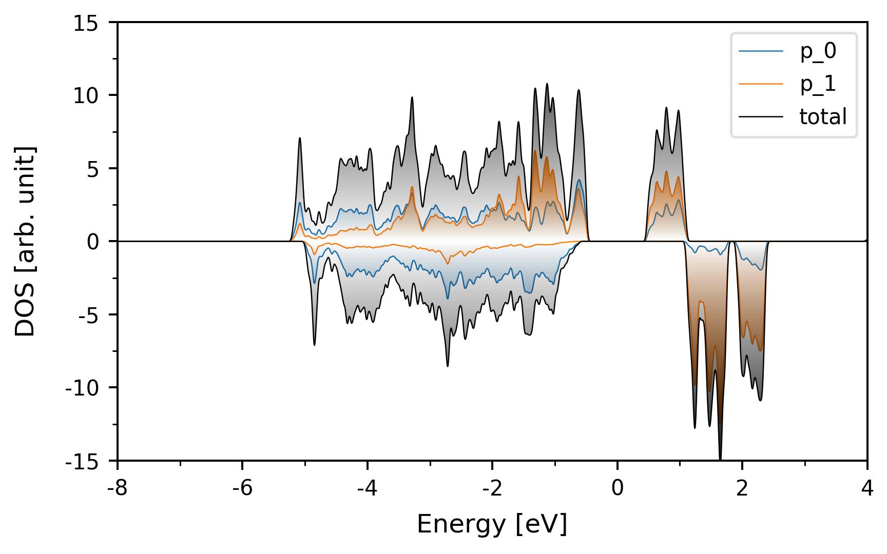 pdos of bulk CrI3 using PBE+vdw